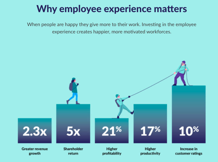 Employee experience graph