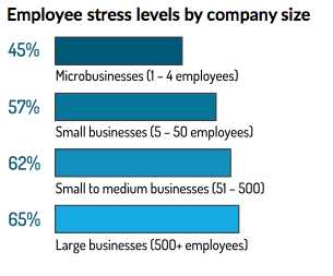 company size by stress levels