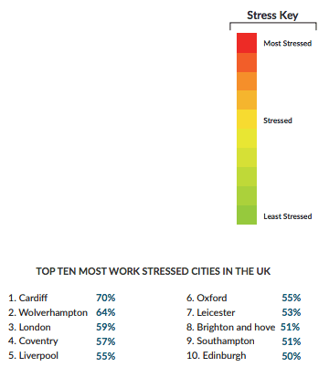 most stressed cities