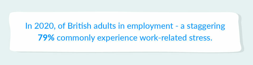 79% employed adults experience stress