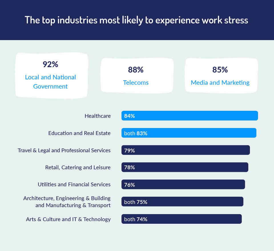 top industries with stress