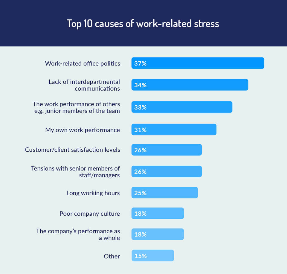 top causes of stress