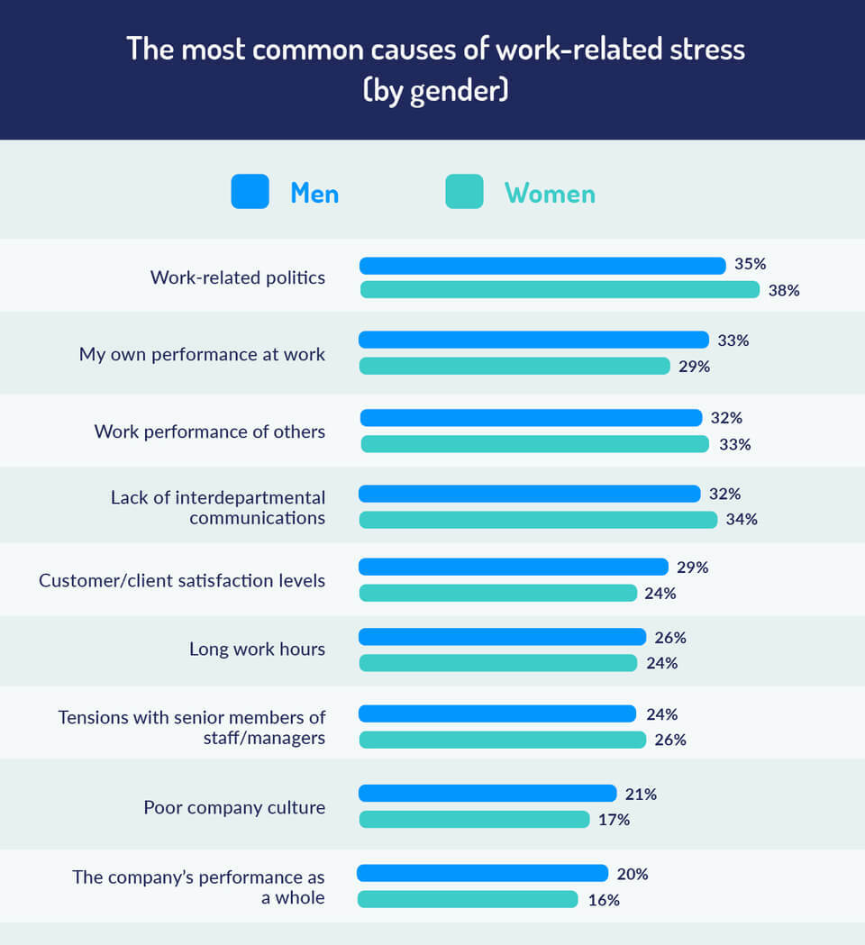 most common causes of stress by gender