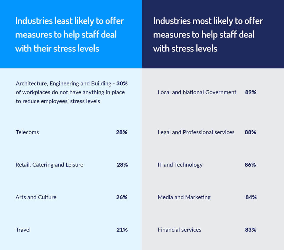 industries with the most stress