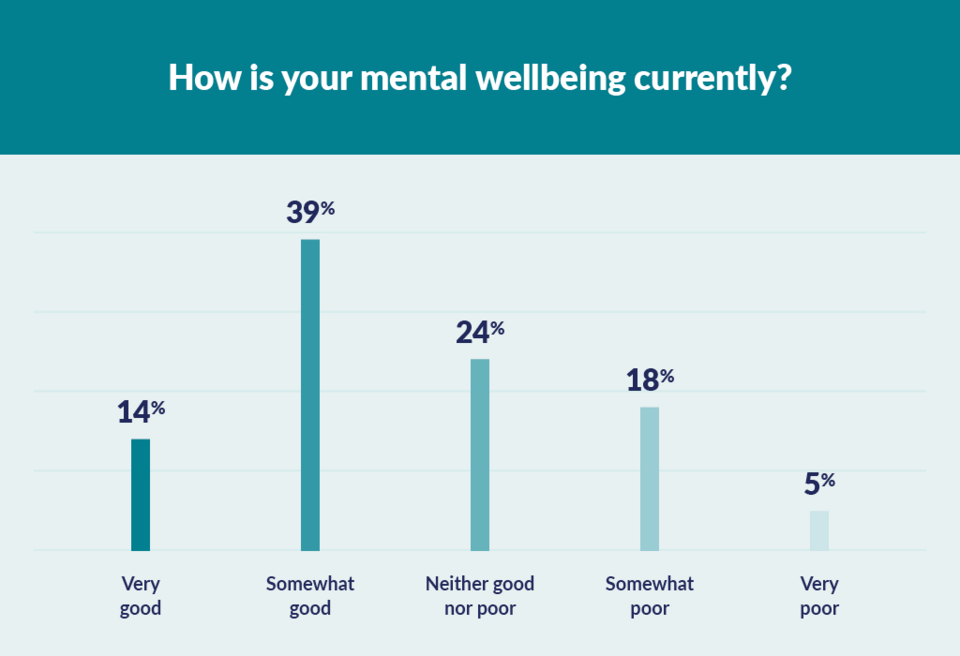 graph to show mental wellbeing