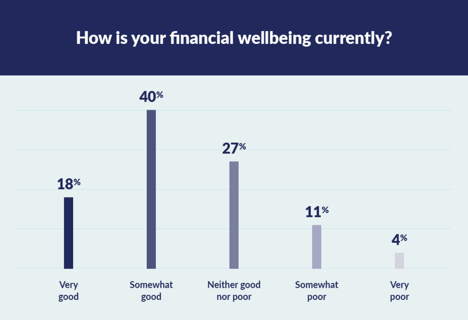 graph to show financial wellbeing