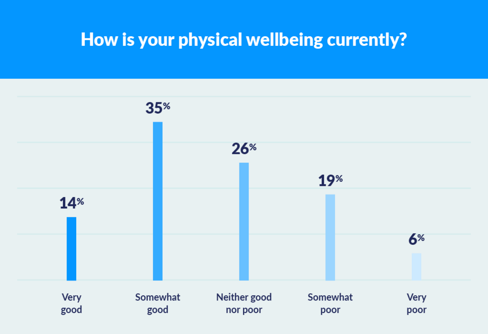 graph to show physical wellbeing