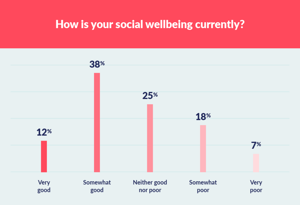 graph to show social wellbeing