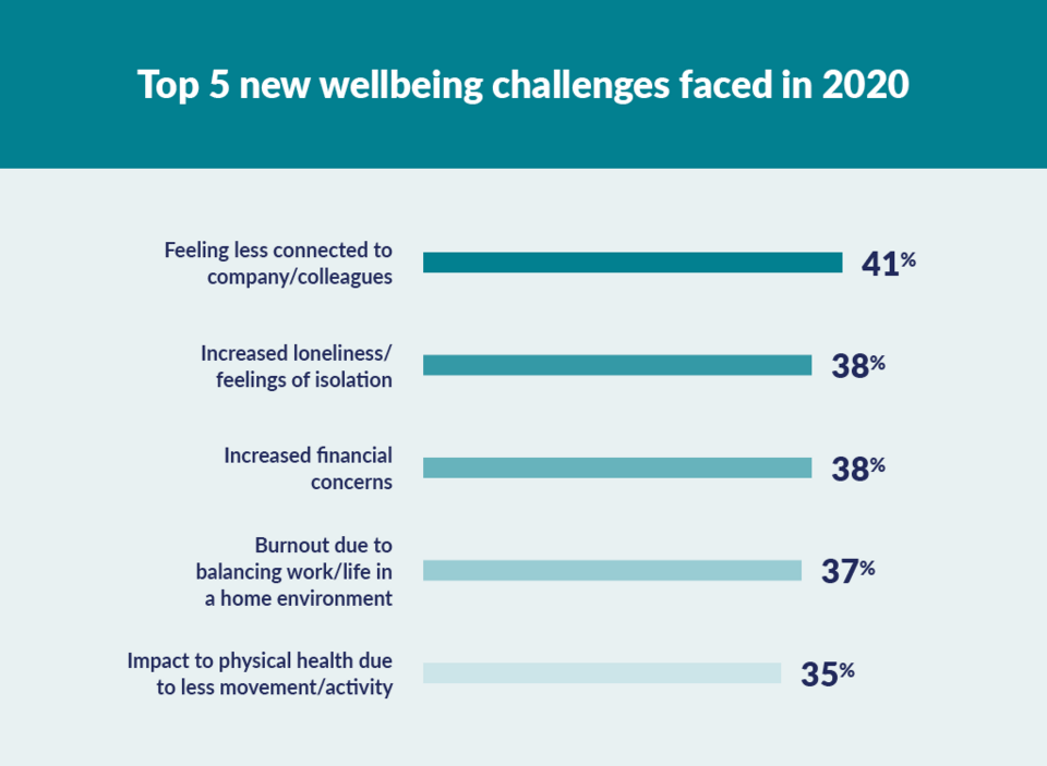 top 5 wellbeing challenges in 2020