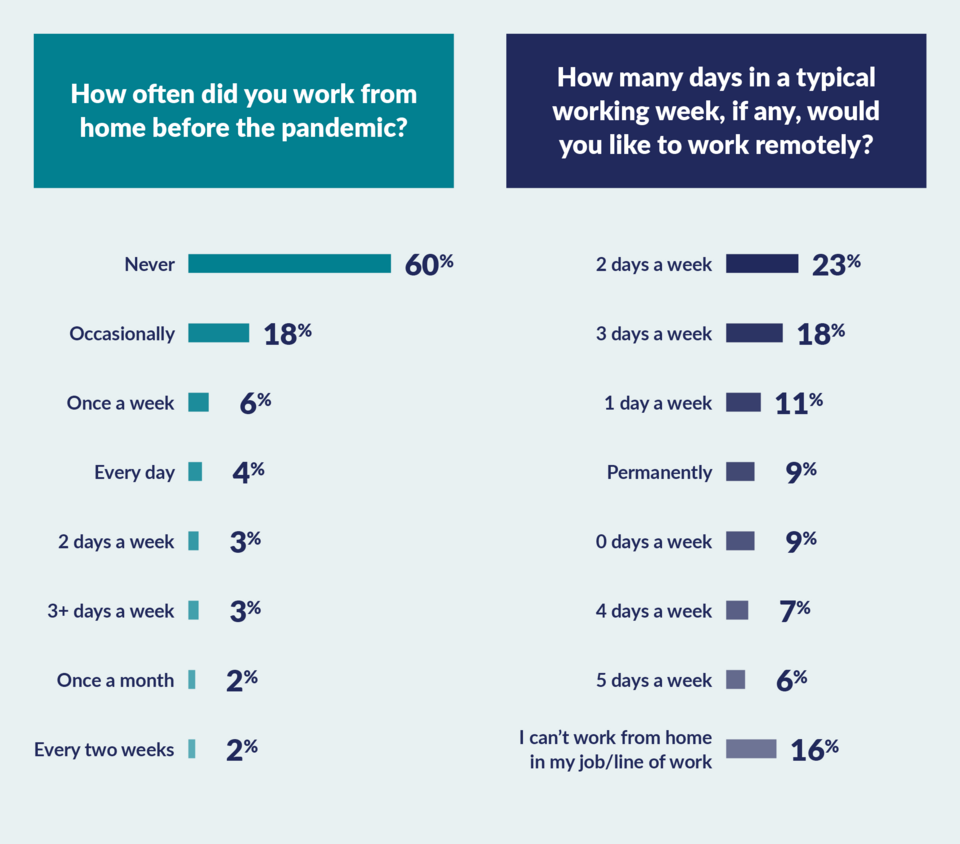graph to show those who used to work from home / want to work from home now
