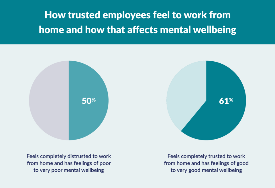 graph to show link between trust and mental wellbeing when working from home