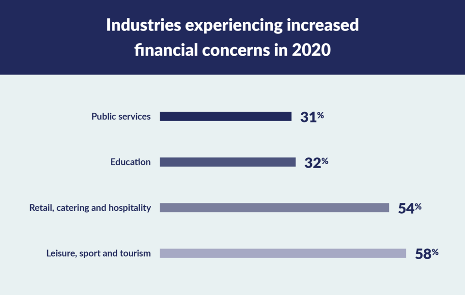 graph to show financial concerns by industry