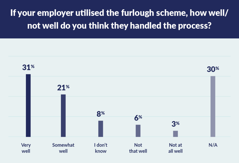 how well employees thought employers handled furlough graph