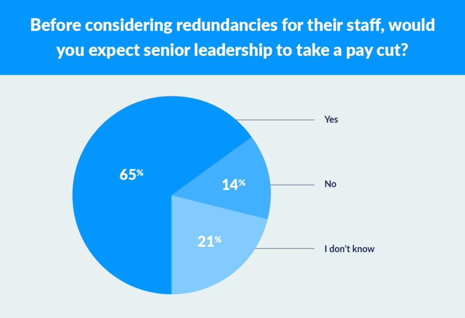 staff expect leadership pay cuts before redundancies