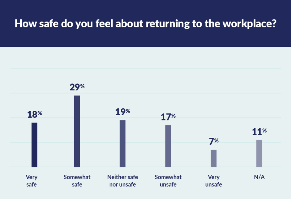 how safe do you feel about returning to work graph