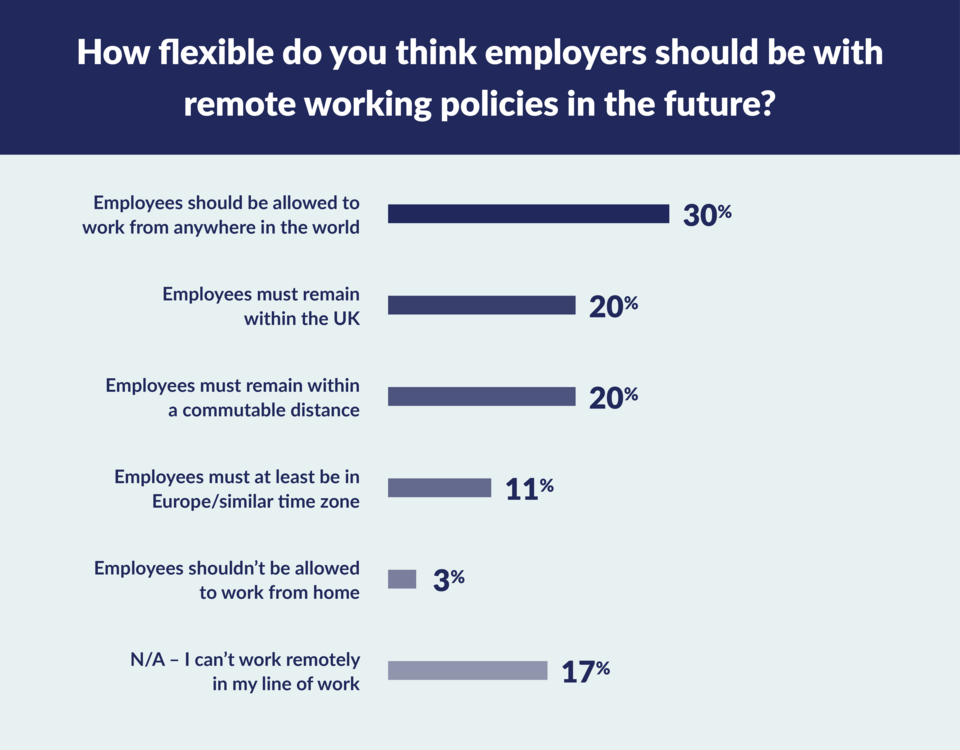 How flexible employees think employers should be with remote working graph