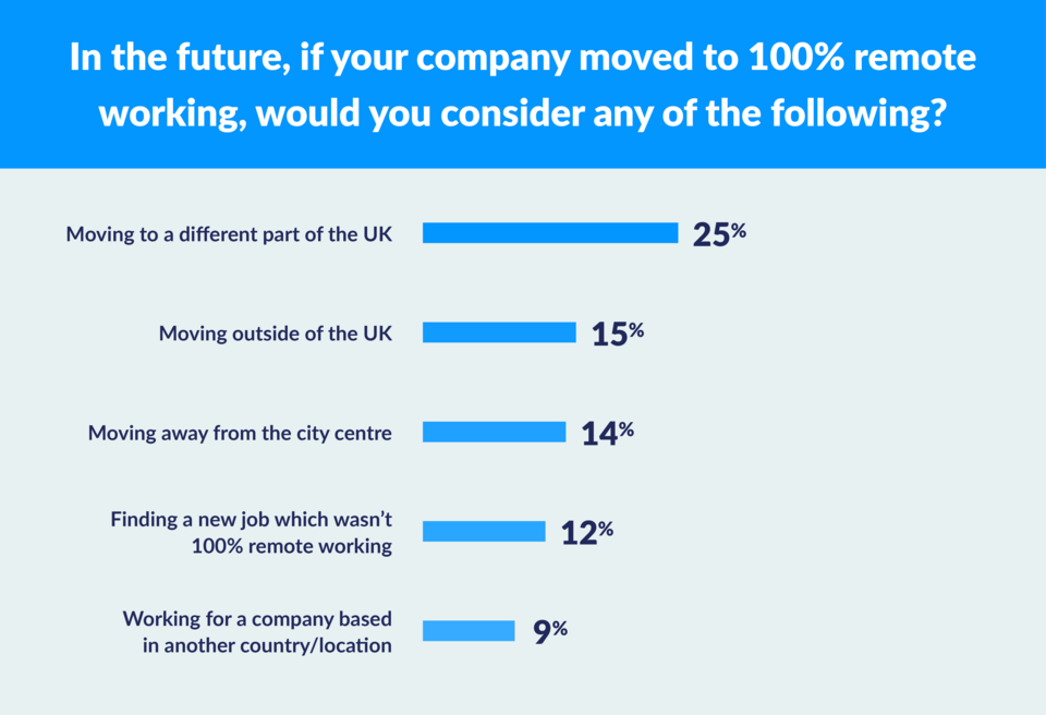 What people would consider if their employer moved to remote working graph