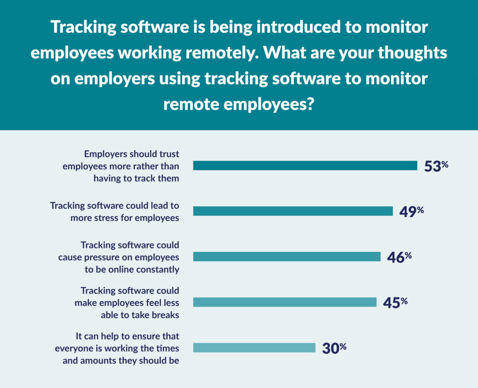 Opinions of tracking software graph