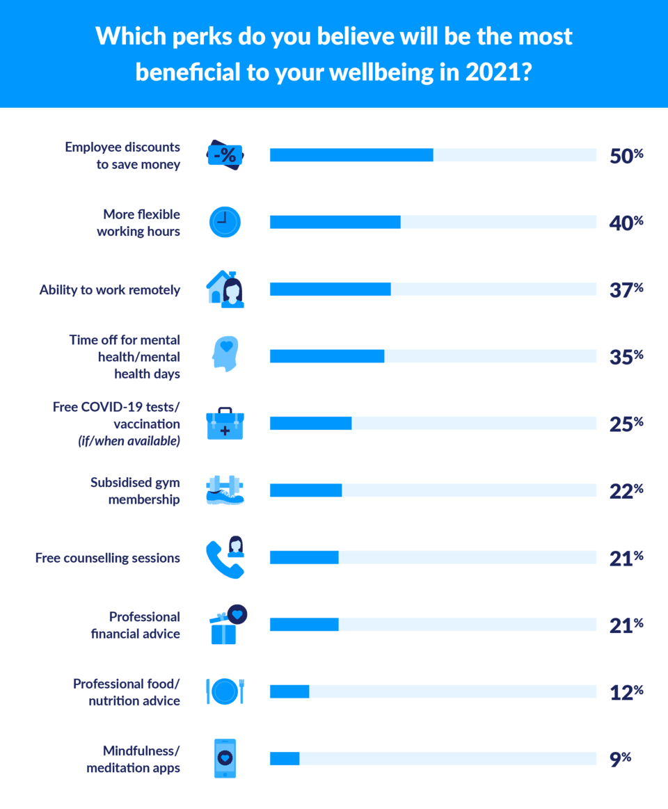 perks to help wellbeing in 2021 graph