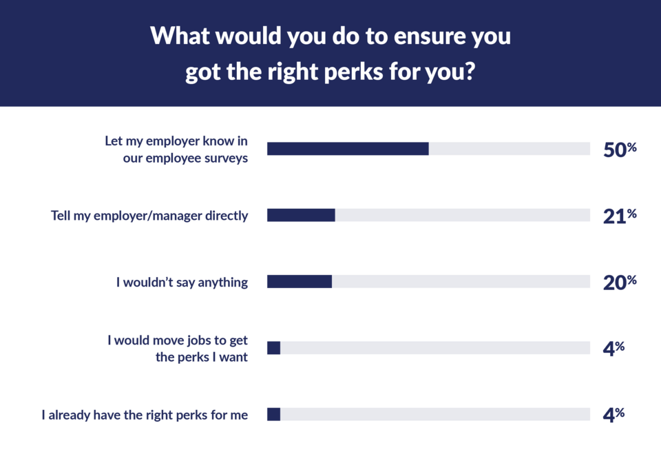 what would you do to ensure you got the perks you want graph